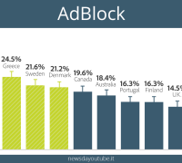 adblock country stats
