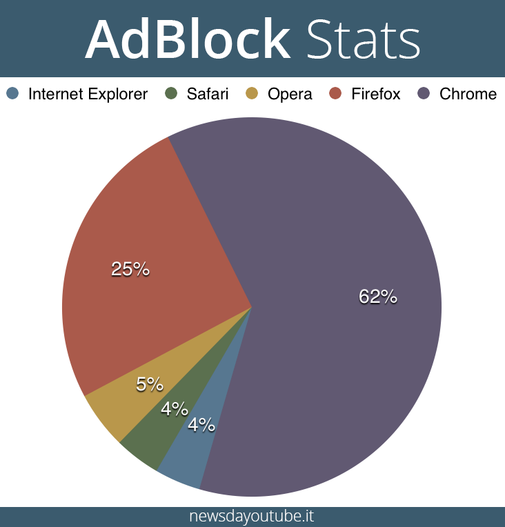 statistics adblock browser chrome safari